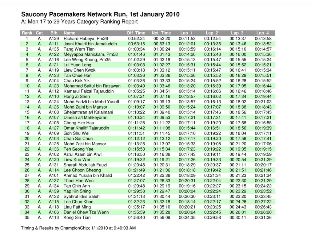 Saucony Race Results M17-29
