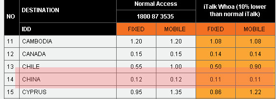 iTalk Whoa IDD rates from China